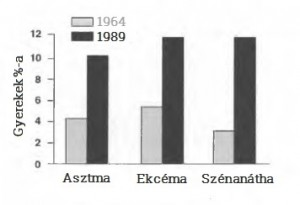 Graf-atopias-betegsegek