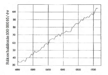 Rákos halálozás a 19. század végén