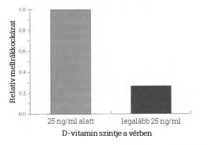 Mellrákkockázat és D-vitamin-szint