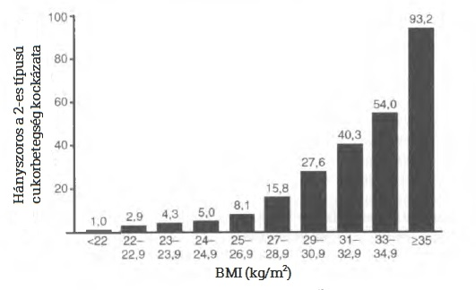 cukorbetegseg-BMI